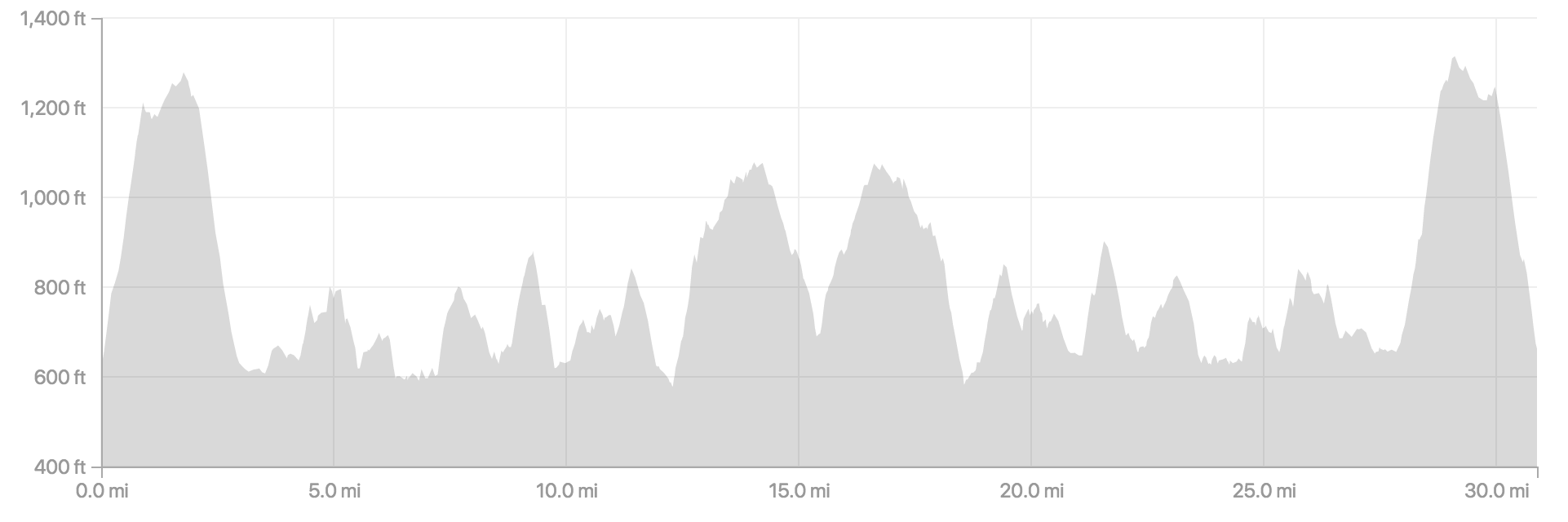 San Joaquin River Trail 50K elevation profile